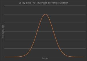 La ley de la U invertida de Yerkes-Dodson